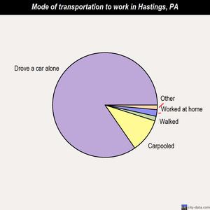 Hastings mode of transportation to work chart