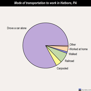 Hatboro mode of transportation to work chart