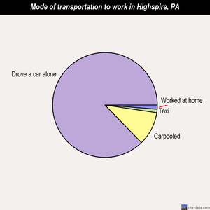 Highspire mode of transportation to work chart