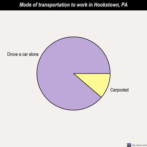 Hookstown mode of transportation to work chart