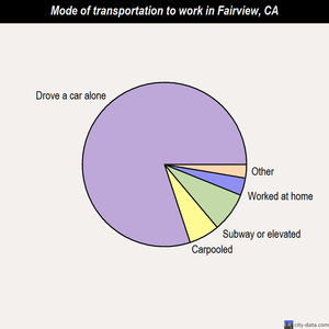 Fairview mode of transportation to work chart