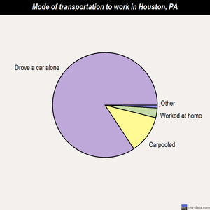 Houston mode of transportation to work chart