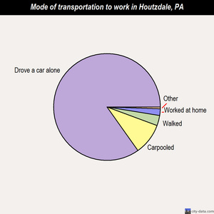 Houtzdale mode of transportation to work chart
