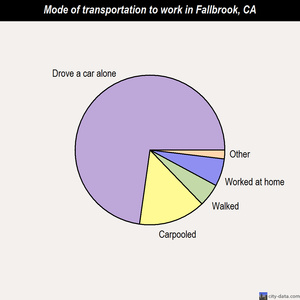 Fallbrook mode of transportation to work chart