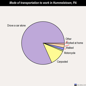 Hummelstown mode of transportation to work chart