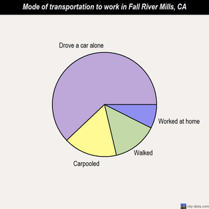 Fall River Mills mode of transportation to work chart
