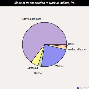 Indiana mode of transportation to work chart