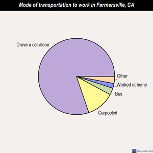 Farmersville mode of transportation to work chart