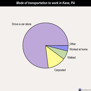 Kane mode of transportation to work chart
