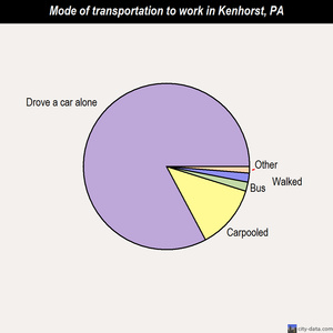 Kenhorst mode of transportation to work chart