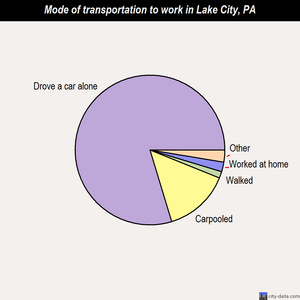 Lake City mode of transportation to work chart