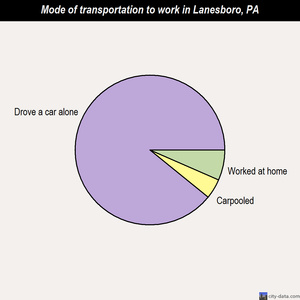Lanesboro mode of transportation to work chart