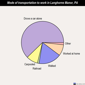 Langhorne Manor mode of transportation to work chart