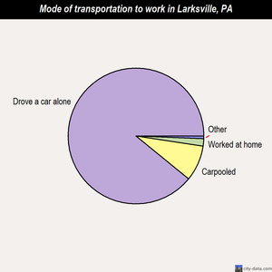 Larksville mode of transportation to work chart
