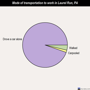 Laurel Run mode of transportation to work chart