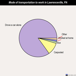 Lawrenceville mode of transportation to work chart