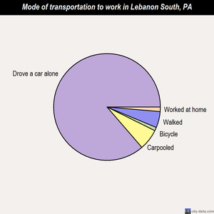 Lebanon South mode of transportation to work chart