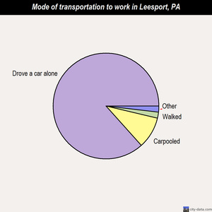 Leesport mode of transportation to work chart