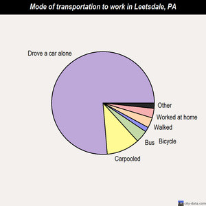Leetsdale mode of transportation to work chart