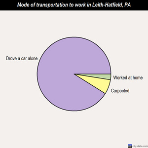 Leith-Hatfield mode of transportation to work chart