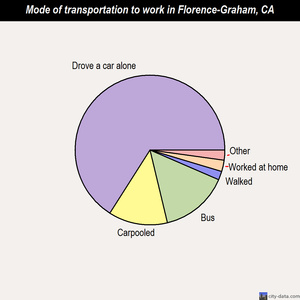 Florence-Graham mode of transportation to work chart