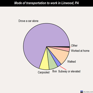 Linwood mode of transportation to work chart