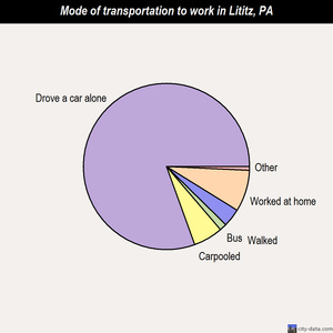 Lititz mode of transportation to work chart
