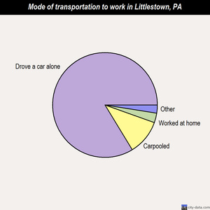Littlestown mode of transportation to work chart