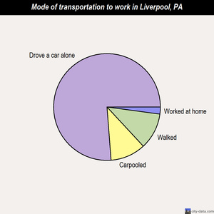 Liverpool mode of transportation to work chart