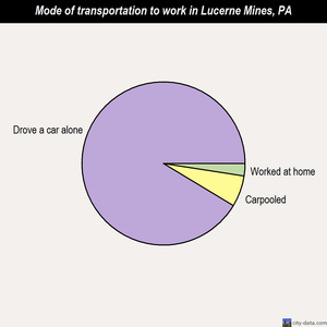 Lucerne Mines mode of transportation to work chart