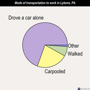 Lykens mode of transportation to work chart
