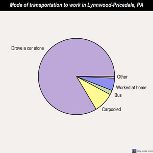 Lynnwood-Pricedale mode of transportation to work chart