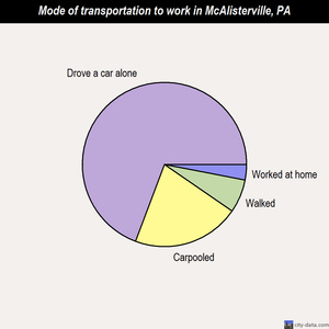 McAlisterville mode of transportation to work chart