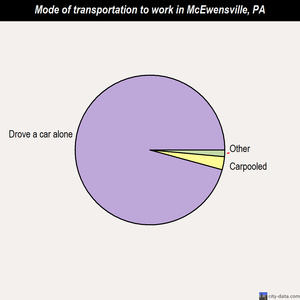 McEwensville mode of transportation to work chart