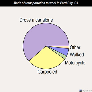 Ford City mode of transportation to work chart