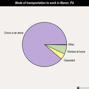 Manor mode of transportation to work chart