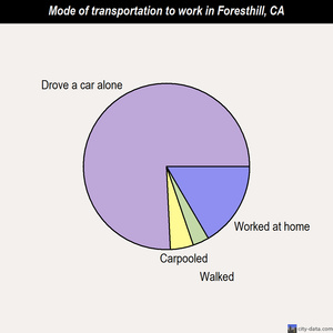 Foresthill mode of transportation to work chart