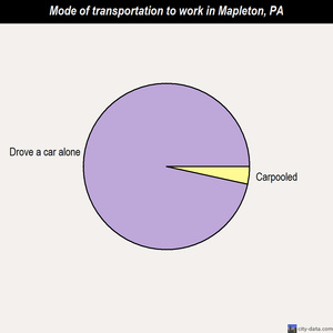 Mapleton mode of transportation to work chart