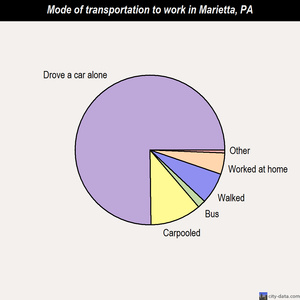 Marietta mode of transportation to work chart