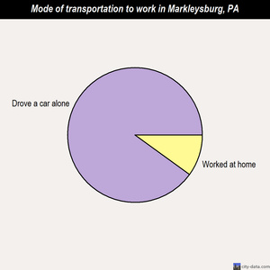 Markleysburg mode of transportation to work chart