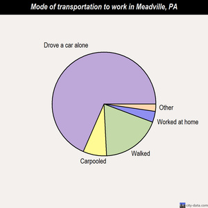 Meadville mode of transportation to work chart