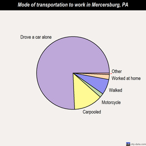 Mercersburg mode of transportation to work chart