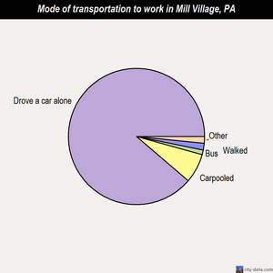 Mill Village mode of transportation to work chart