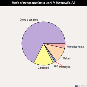 Minersville mode of transportation to work chart