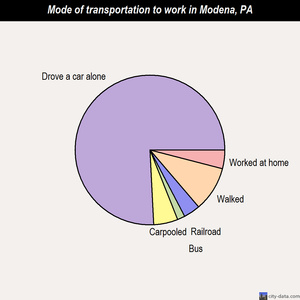 Modena mode of transportation to work chart