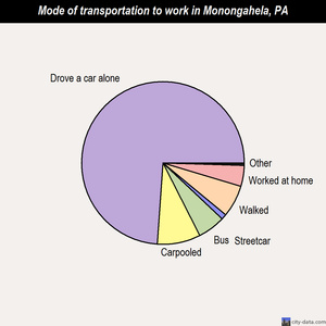 Monongahela mode of transportation to work chart
