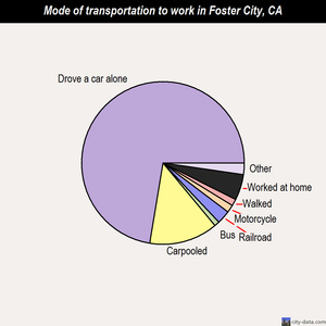 Foster City mode of transportation to work chart