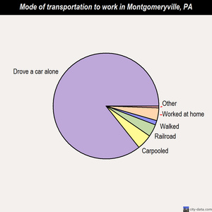 Montgomeryville mode of transportation to work chart