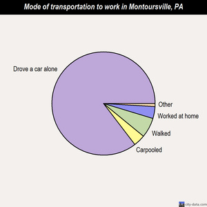 Montoursville mode of transportation to work chart