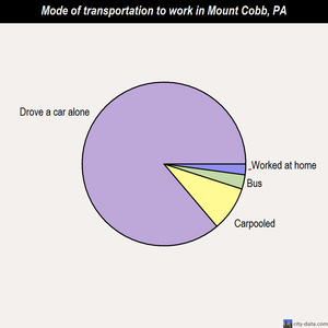 Mount Cobb mode of transportation to work chart